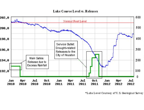 Lake Level and Rainfall – Lake Conroe, July 2012
