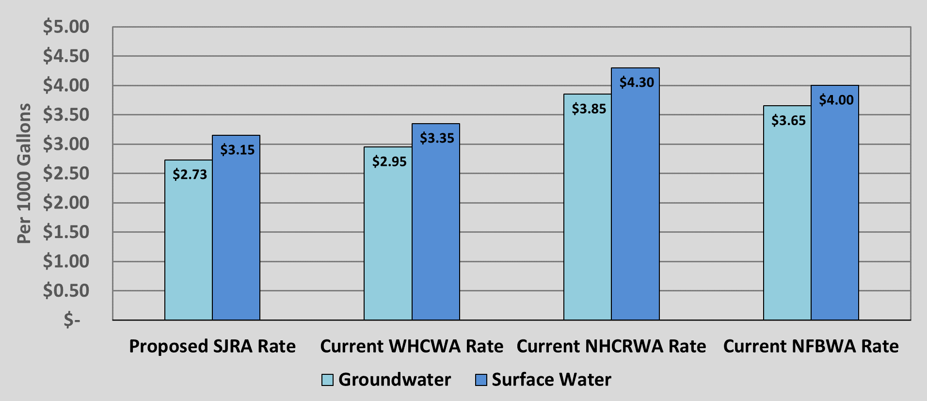 Rate Comparison to West Harris County Water Authority and North Harris County Water Authority Rates