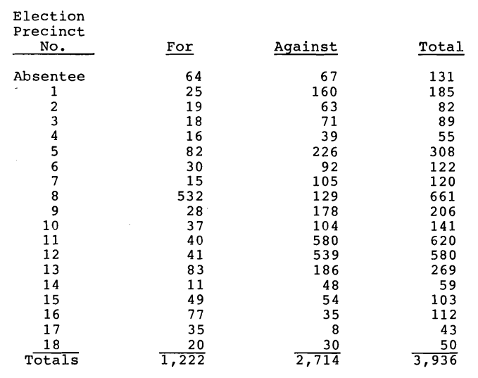 Figure 2-Election Results (from 081285 SJRA BOD Meeting Minutes)