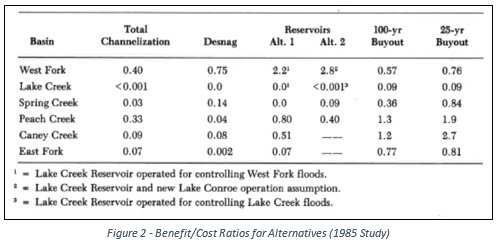 Figure 2-Benefit Cost Ratios for Alternatives 1985 Study