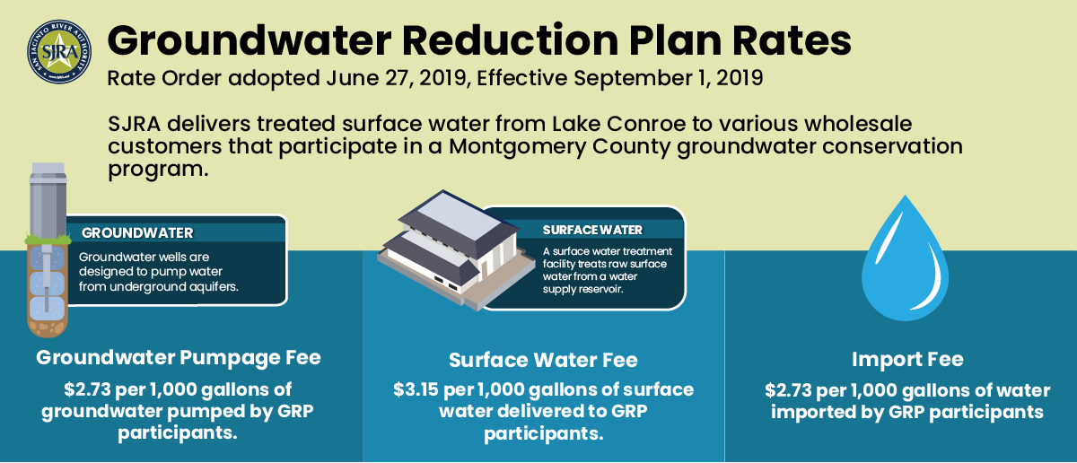 Groundwater Reduction Plan Rates