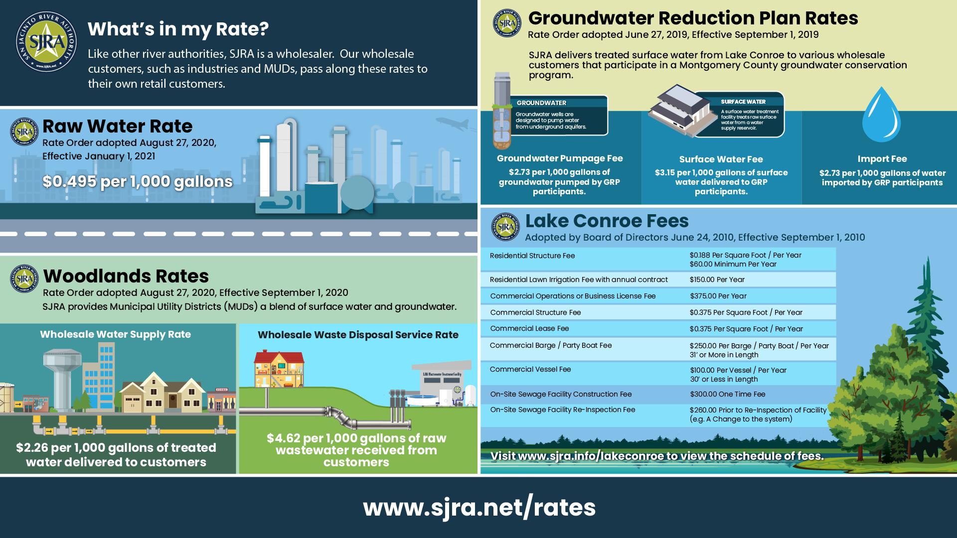 SJRA Rates