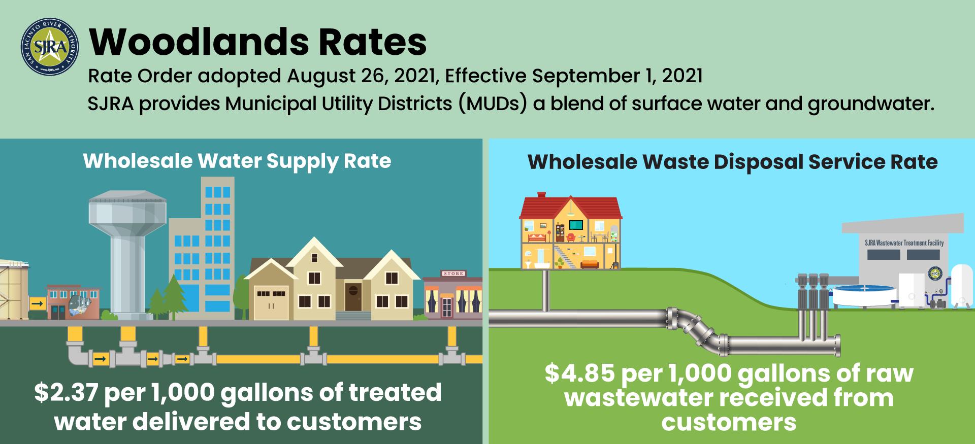 Woodlands Rates